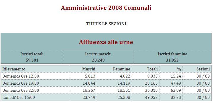 amministrative_2008