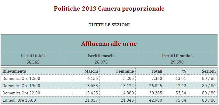 politiche_2013